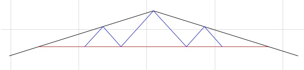 truss outline